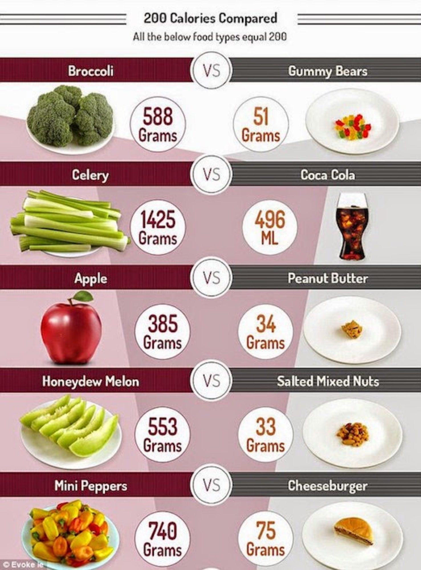 A nagy kalóriamítosz